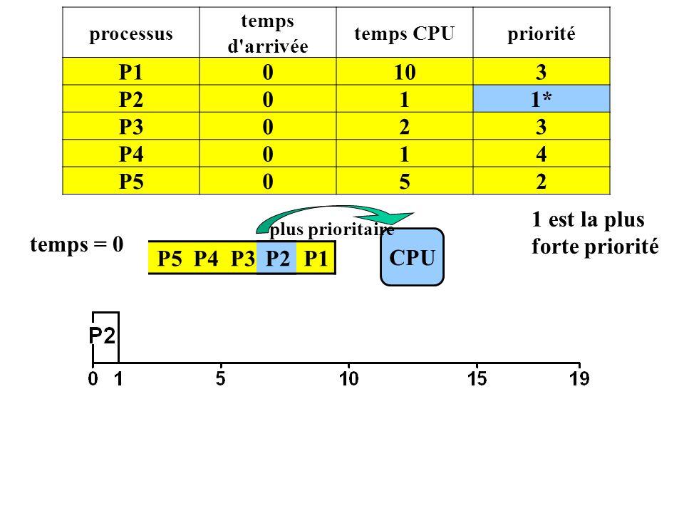 P5 P4 P3 P2 P1 CPU temps = 0 P2 processus temps d'arrivée temps CPUpriorité P10103 P2011* P3023 P4014 P5052 plus prioritaire 1 est la plus forte prior