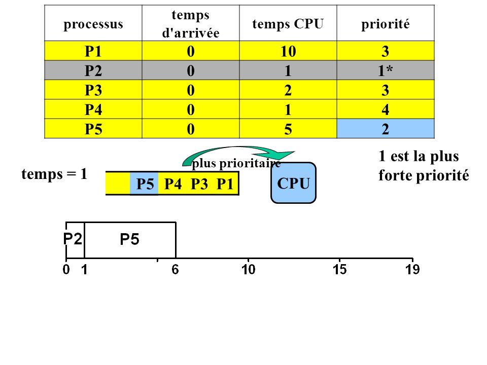 P5 P4 P3 P1 CPU temps = 1 P5 processus temps d'arrivée temps CPUpriorité P10103 P2011* P3023 P4014 P5052 plus prioritaire 1 est la plus forte priorité