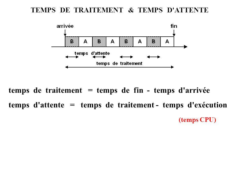 TEMPS DE TRAITEMENT & TEMPS D'ATTENTE temps de traitement = temps de fin - temps d'arrivée temps d'attente = temps de traitement - temps d'exécution (