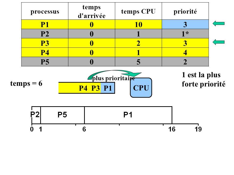 P4 P3 P1 CPU temps = 6 P1 processus temps d'arrivée temps CPUpriorité P10103 P2011* P3023 P4014 P5052 plus prioritaire 1 est la plus forte priorité
