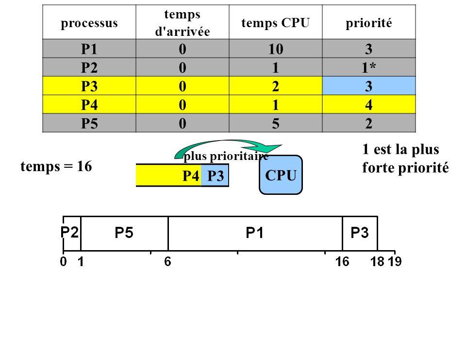 P4 P3 CPU temps = 16 P3 processus temps d'arrivée temps CPUpriorité P10103 P2011* P3023 P4014 P5052 plus prioritaire 1 est la plus forte priorité