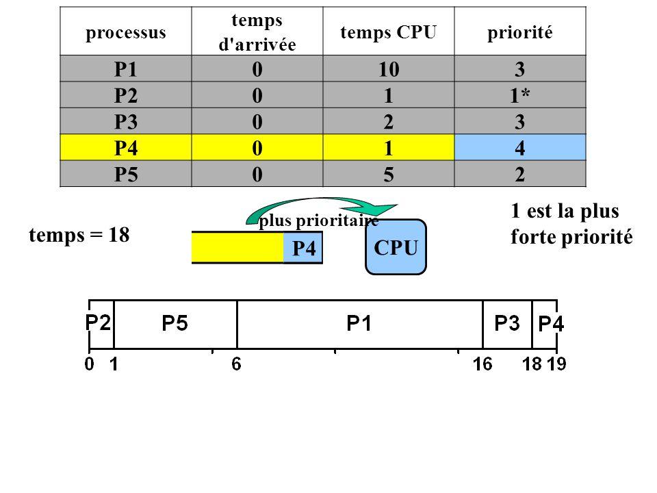 P4 CPU temps = 18 P4 processus temps d'arrivée temps CPUpriorité P10103 P2011* P3023 P4014 P5052 plus prioritaire 1 est la plus forte priorité