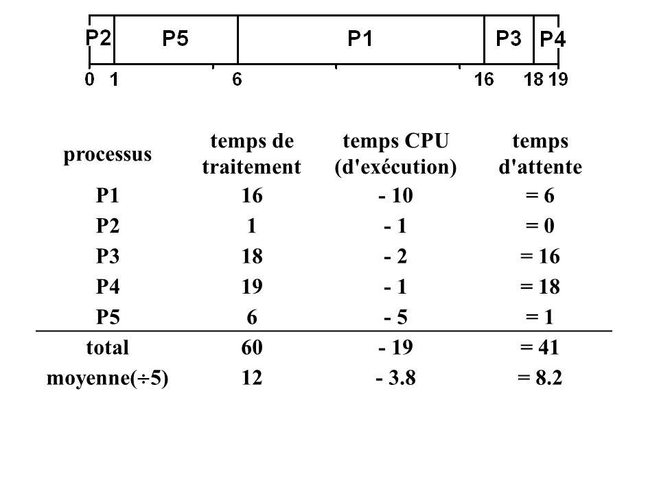 processus temps de traitement temps CPU (d'exécution) temps d'attente P116- 10= 6 P21- 1= 0 P318- 2= 16 P419- 1= 18 P56- 5= 1 total60- 19= 41 moyenne(