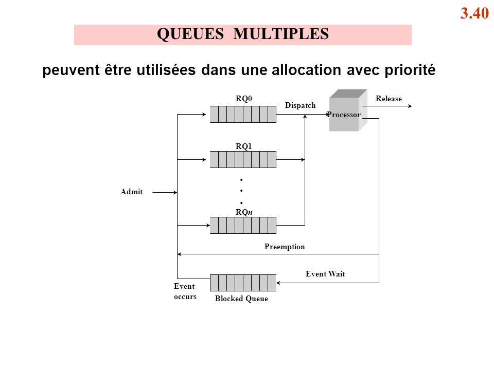 QUEUES MULTIPLES Processor Event occurs Blocked Queue Event Wait Preemption Admit RQn RQ1 RQ0 Dispatch Release... peuvent être utilisées dans une allo