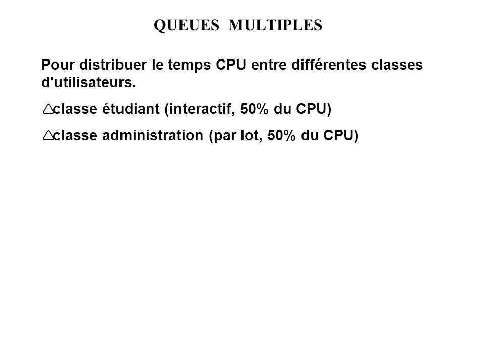QUEUES MULTIPLES Pour distribuer le temps CPU entre différentes classes d'utilisateurs. classe étudiant (interactif, 50% du CPU) classe administration