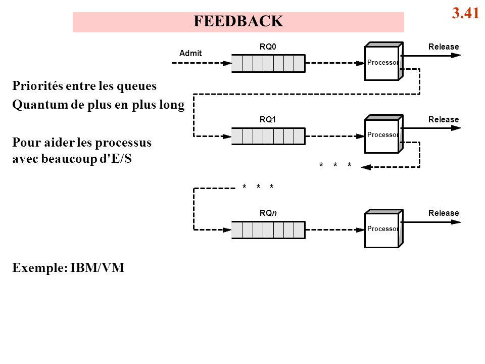 ReleaseRQ0 Admit Processor ReleaseRQ1 *** *** Processor ReleaseRQn Processor Priorités entre les queues Quantum de plus en plus long Exemple: IBM/VM P