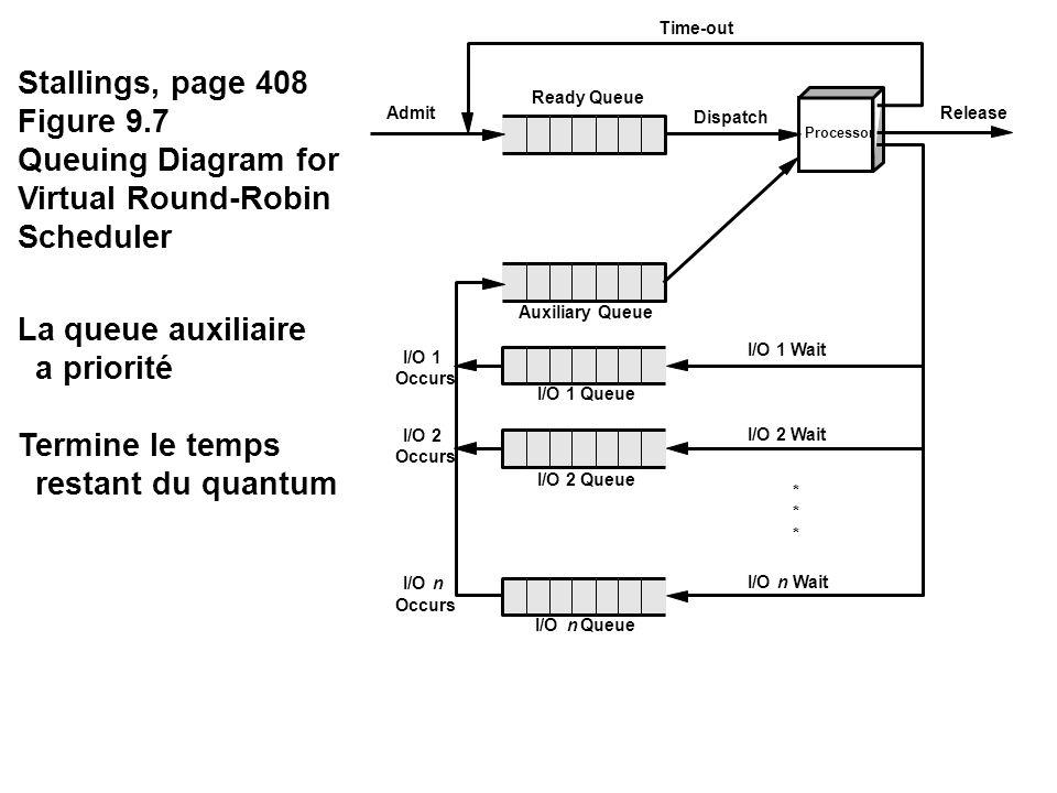 Stallings, page 408 Figure 9.7 Queuing Diagram for Virtual Round-Robin Scheduler La queue auxiliaire a priorité Termine le temps restant du quantum