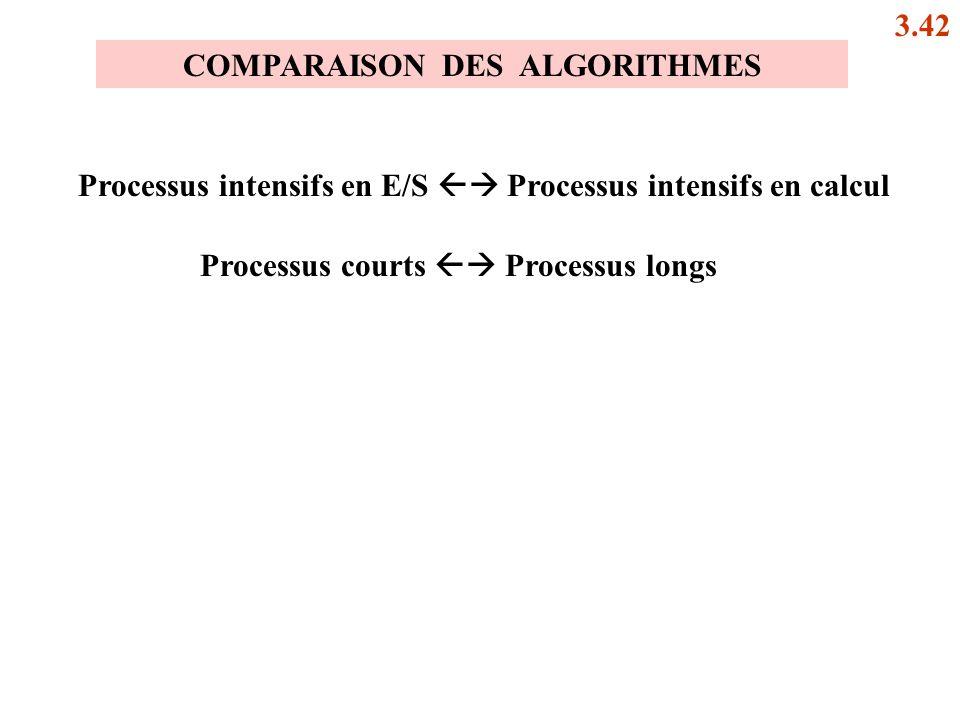 COMPARAISON DES ALGORITHMES Processus intensifs en E/S Processus intensifs en calcul Processus courts Processus longs 3.42