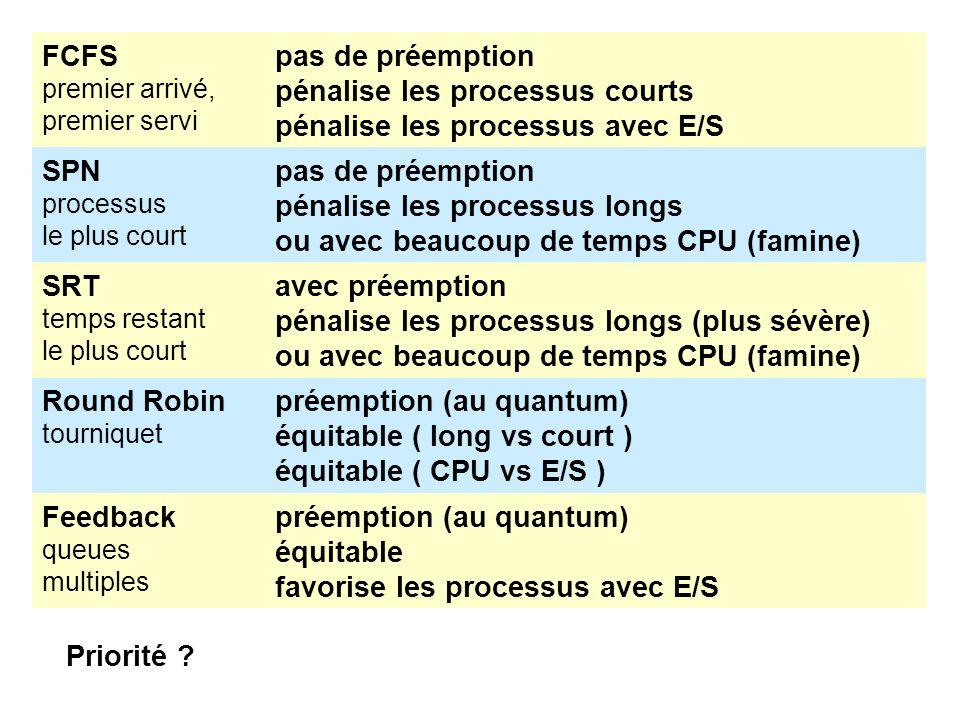 FCFS premier arrivé, premier servi pas de préemption pénalise les processus courts pénalise les processus avec E/S SPN processus le plus court pas de