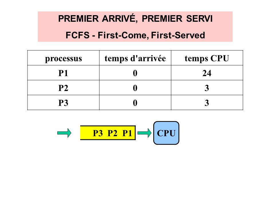 PREMIER ARRIVÉ, PREMIER SERVI FCFS - First-Come, First-Served P3 P2 P1 CPU processustemps d'arrivéetemps CPU P1024 P203 P303