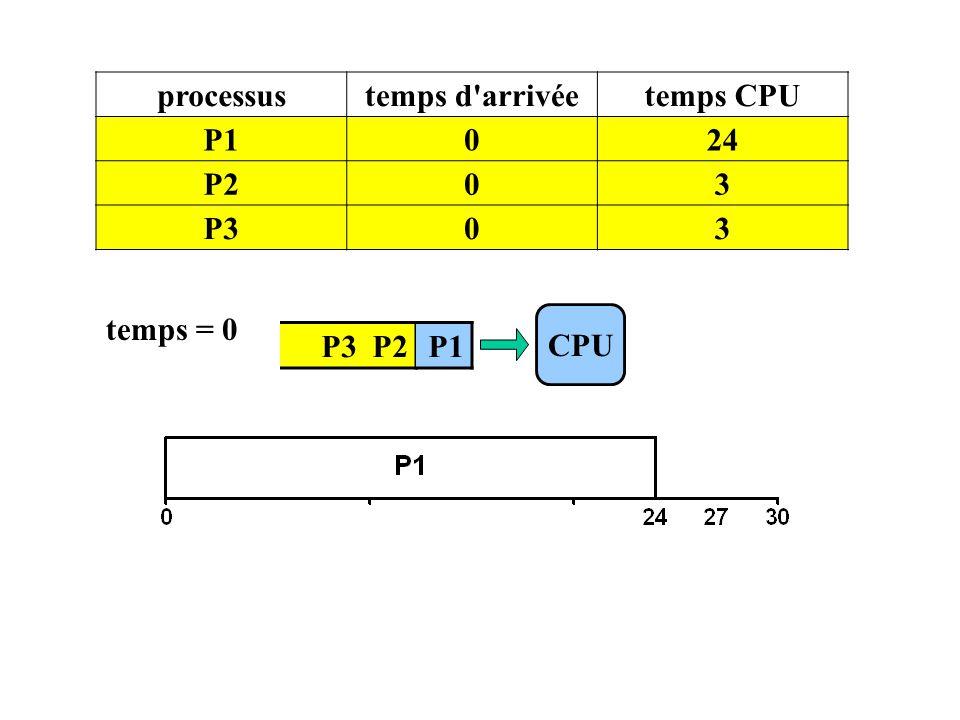 P3 P2 CPU processustemps d'arrivéetemps CPU P1024 P203 P303 temps = 0 P1