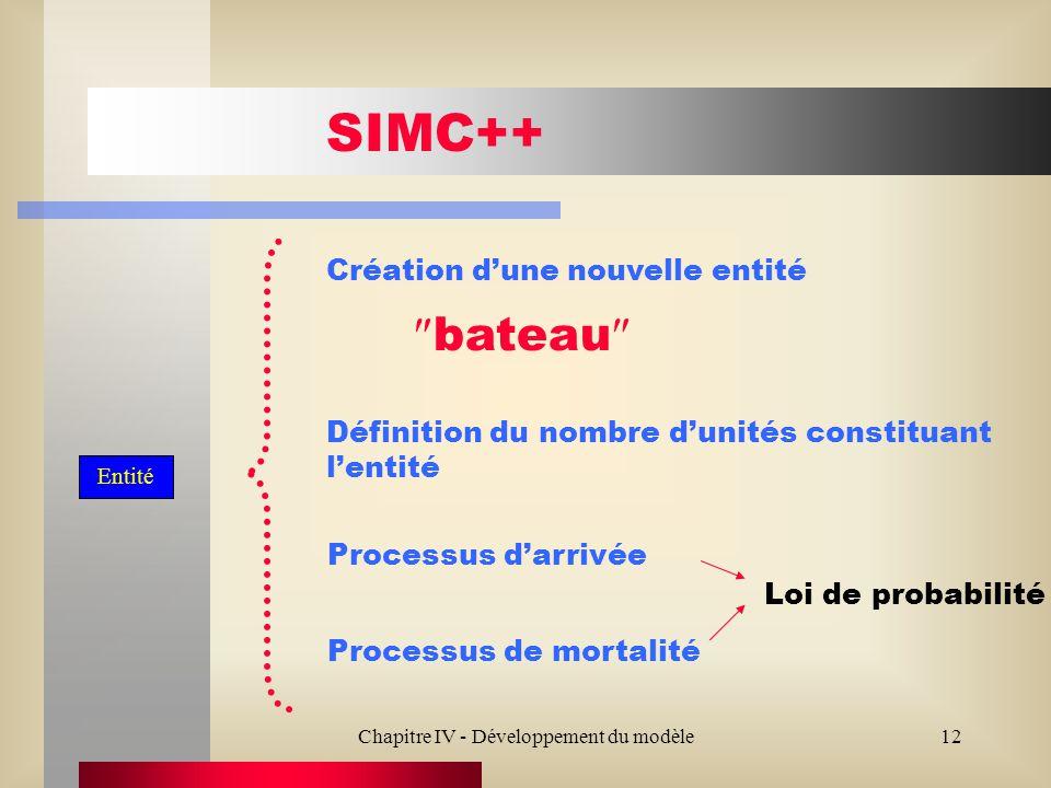 Chapitre IV - Développement du modèle12 SIMC++ Création dune nouvelle entité Processus darrivée Processus de mortalité bateau Entité Loi de probabilité Définition du nombre dunités constituant lentité