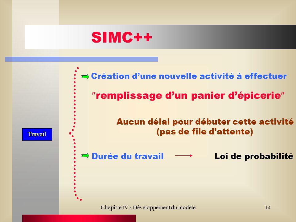 Chapitre IV - Développement du modèle14 SIMC++ Création dune nouvelle activité à effectuer Durée du travail remplissage dun panier dépicerie Loi de probabilité Aucun délai pour débuter cette activité (pas de file dattente) Travail