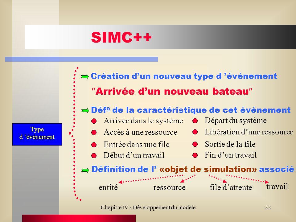 Chapitre IV - Développement du modèle22 SIMC++ Création dun nouveau type d événement Arrivée dun nouveau bateau Type d événement Déf n de la caractéri