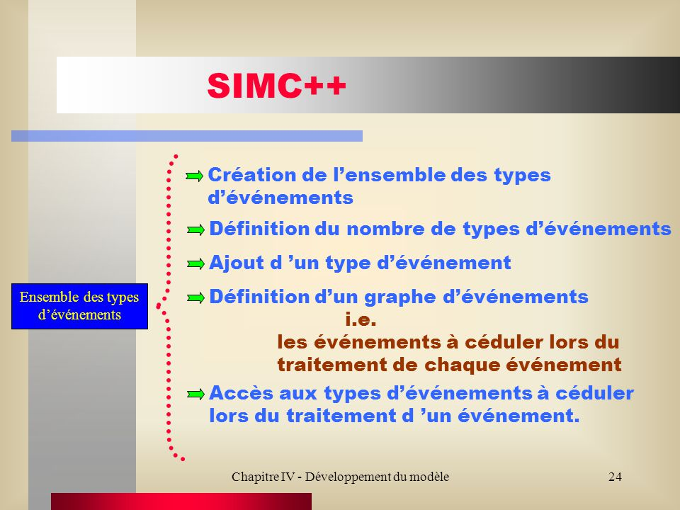 Chapitre IV - Développement du modèle24 SIMC++ Création de lensemble des types dévénements Ensemble des types dévénements Définition du nombre de types dévénements Ajout d un type dévénement Définition dun graphe dévénements i.e.