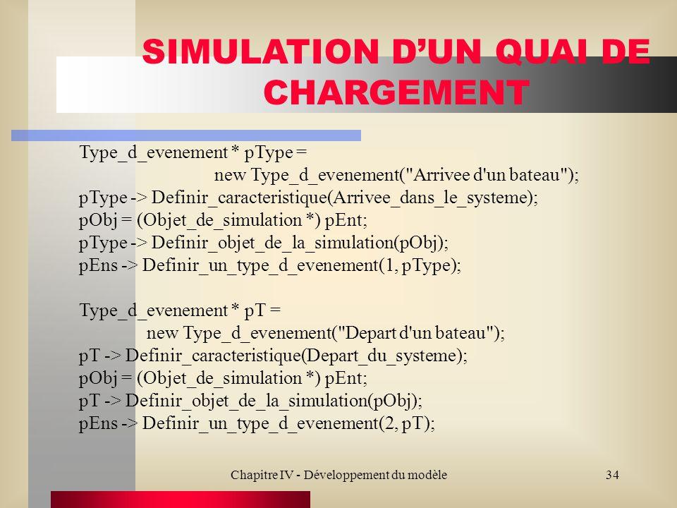 Chapitre IV - Développement du modèle34 SIMULATION DUN QUAI DE CHARGEMENT Type_d_evenement * pType = new Type_d_evenement(