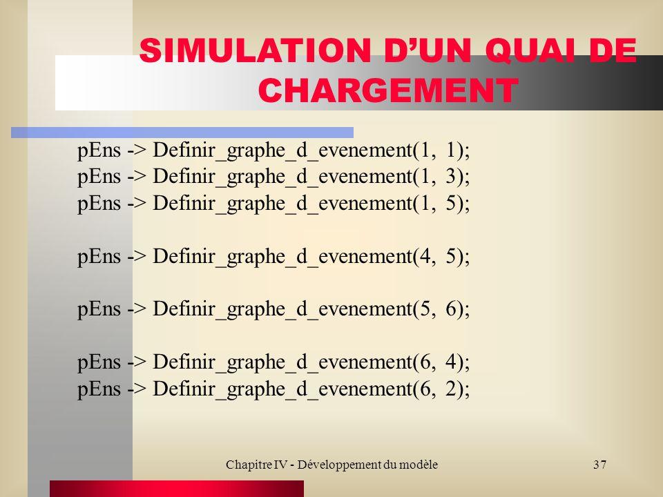 Chapitre IV - Développement du modèle37 SIMULATION DUN QUAI DE CHARGEMENT pEns -> Definir_graphe_d_evenement(1, 1); pEns -> Definir_graphe_d_evenement(1, 3); pEns -> Definir_graphe_d_evenement(1, 5); pEns -> Definir_graphe_d_evenement(4, 5); pEns -> Definir_graphe_d_evenement(5, 6); pEns -> Definir_graphe_d_evenement(6, 4); pEns -> Definir_graphe_d_evenement(6, 2);