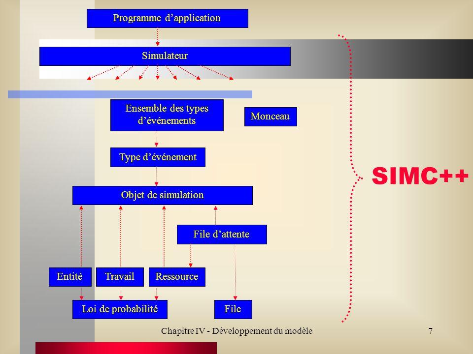 Chapitre IV - Développement du modèle18 SIMC++ Création dune nouvelle file d attente Longueur de la file d attente file dattente au quai de chargement File dattente Définition de la capacité de la file d attente ( par défaut) Définition de la ressource associée Insérer ou enlever une entité de la file (# dunités insérées ou enlevées dépend de lentité) Disponibilité de la file Politique de gestion de la file PEPS