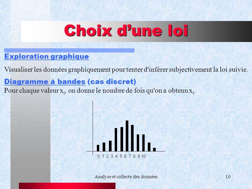 Analyse et collecte des données10 Choix dune loi Exploration graphique Visualiser les données graphiquement pour tenter d'inférer subjectivement la lo