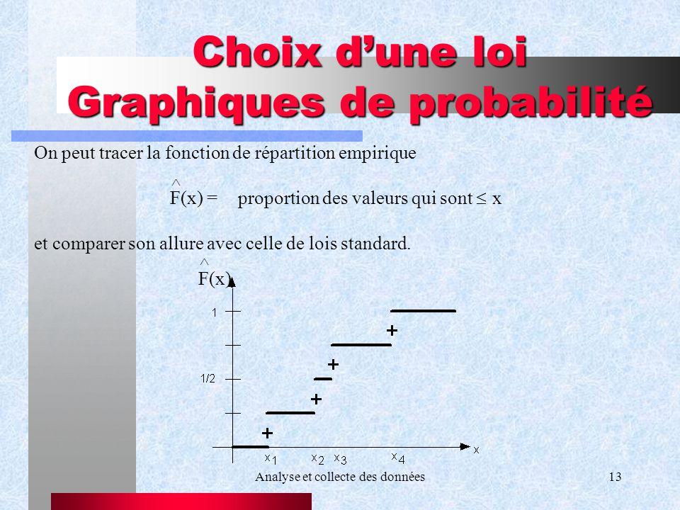 Analyse et collecte des données13 Choix dune loi Graphiques de probabilité On peut tracer la fonction de répartition empirique F(x) =proportion des va