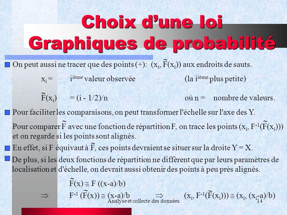 Analyse et collecte des données14 Choix dune loi Graphiques de probabilité On peut aussi ne tracer que des points (+): (x i, F(x i )) aux endroits de