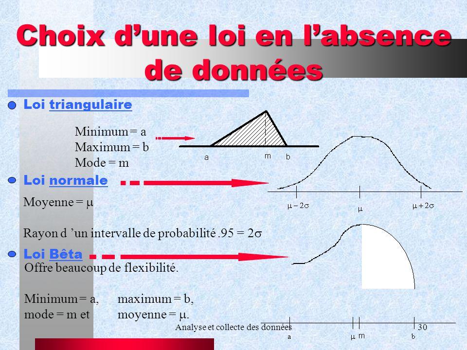 Analyse et collecte des données30 Choix dune loi en labsence de données Minimum = a Maximum = b Mode = m Loi triangulaire Loi normale Moyenne = Rayon