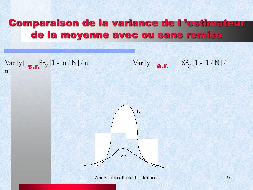 Analyse et collecte des données50 Comparaison de la variance de l estimateur de la moyenne avec ou sans remise Var [y] = S 2 y [1 - n / N] / n Var [y]