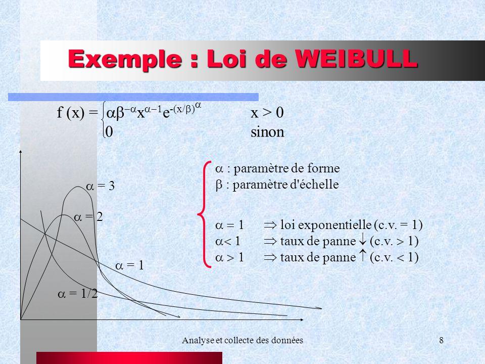 Analyse et collecte des données8 Exemple : Loi de WEIBULL f (x) = x e -(x/ ) x > 0 0sinon = 3 = 2 = 1 = 1/2 : paramètre de forme : paramètre d'échelle