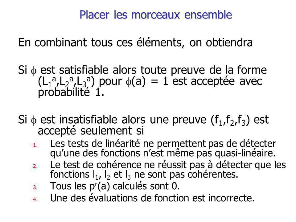 Placer les morceaux ensemble En combinant tous ces éléments, on obtiendra Si est satisfiable alors toute preuve de la forme (L 1 a,L 2 a,L 3 a ) pour (a) = 1 est acceptée avec probabilité 1.