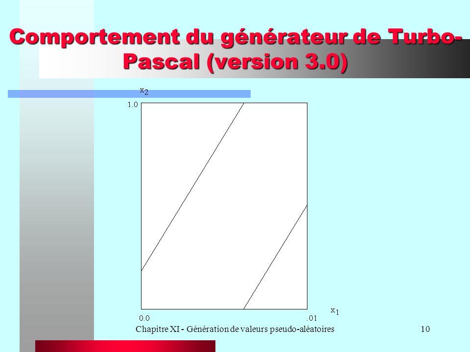 Chapitre XI - Génération de valeurs pseudo-aléatoires10 Comportement du générateur de Turbo- Pascal (version 3.0)
