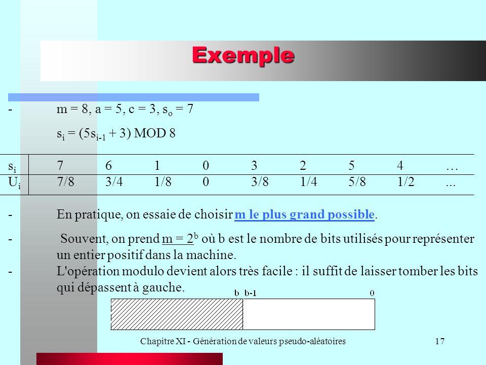Chapitre XI - Génération de valeurs pseudo-aléatoires17 Exemple -m = 8, a = 5, c = 3, s o = 7 s i = (5s i-1 + 3) MOD 8 s i 76103254… U i 7/83/41/803/8