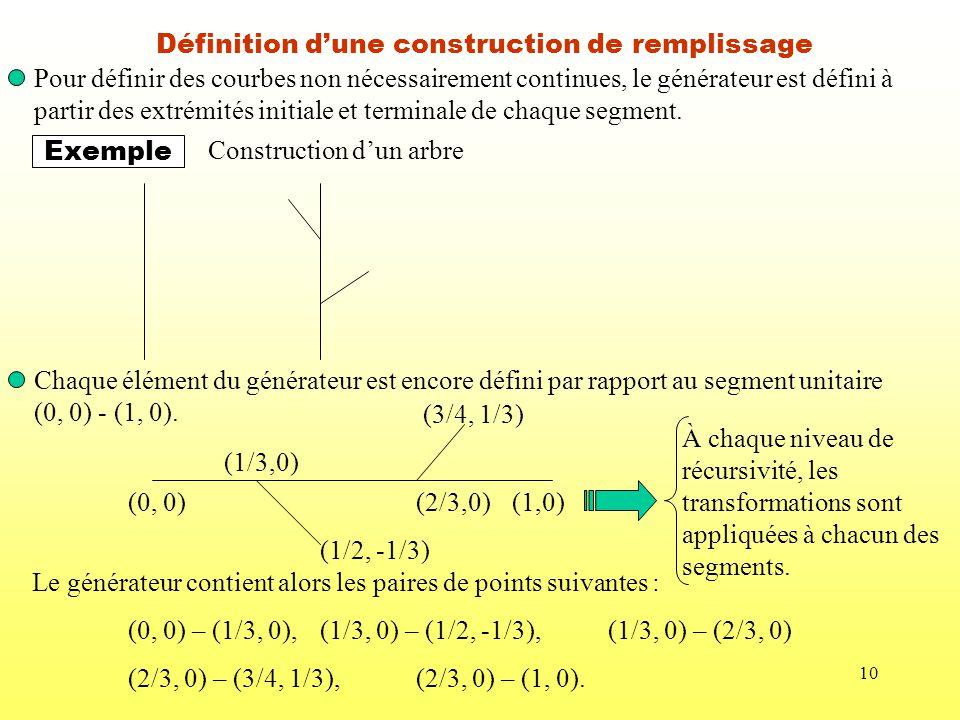 10 Définition dune construction de remplissage Pour définir des courbes non nécessairement continues, le générateur est défini à partir des extrémités