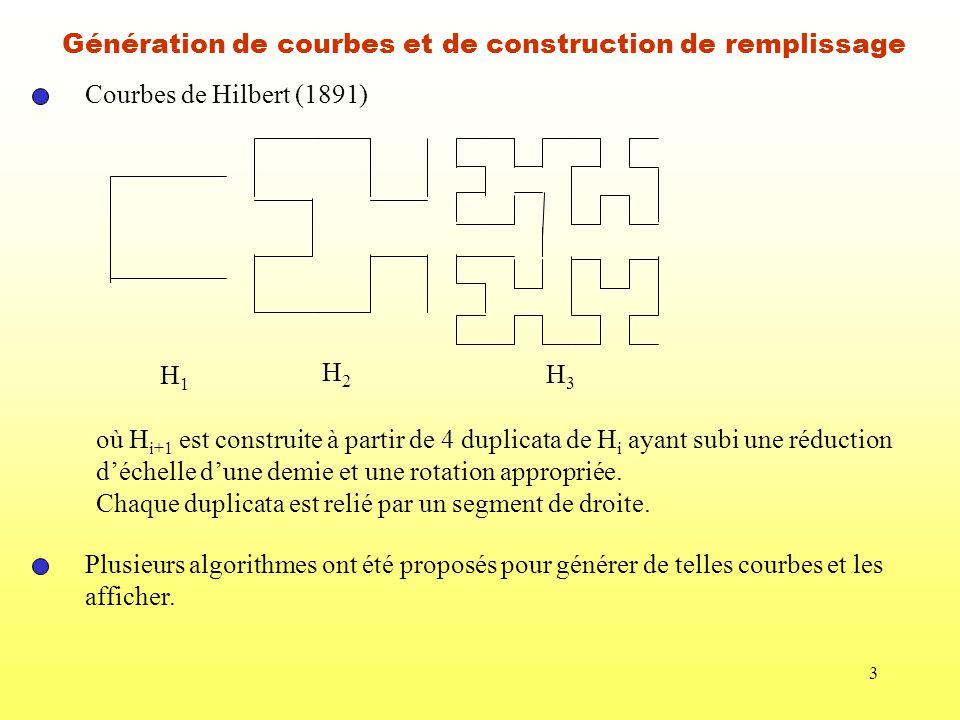 3 Génération de courbes et de construction de remplissage Courbes de Hilbert (1891) H1H1 H2H2 H3H3 où H i+1 est construite à partir de 4 duplicata de