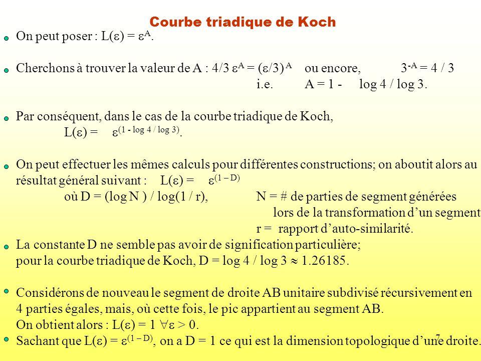 7 Courbe triadique de Koch On peut poser : L( ) = A. Cherchons à trouver la valeur de A : 4/3 A = ( /3) A ou encore,3 -A = 4 / 3 i.e.A = 1 - log 4 / l