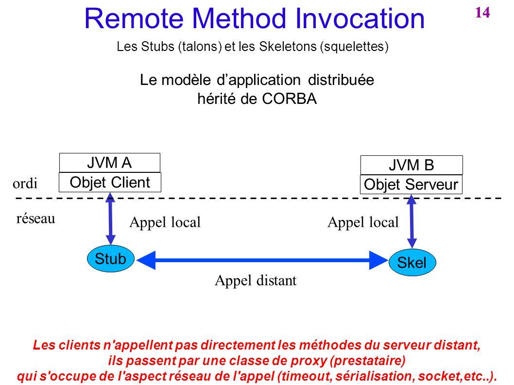 14 Remote Method Invocation Les Stubs (talons) et les Skeletons (squelettes) JVM B JVM A Objet Client Objet Serveur Le modèle dapplication distribuée