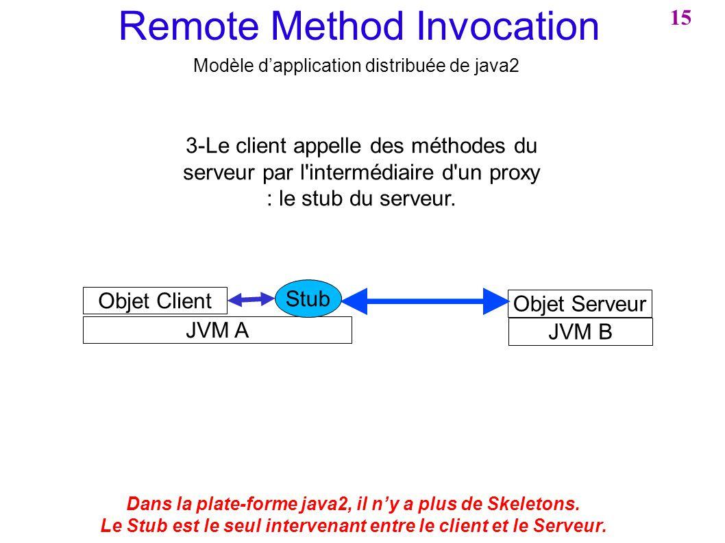 Remote Method Invocation Modèle dapplication distribuée de java2 JVM B JVM A Objet Client Objet Serveur 3-Le client appelle des méthodes du serveur pa