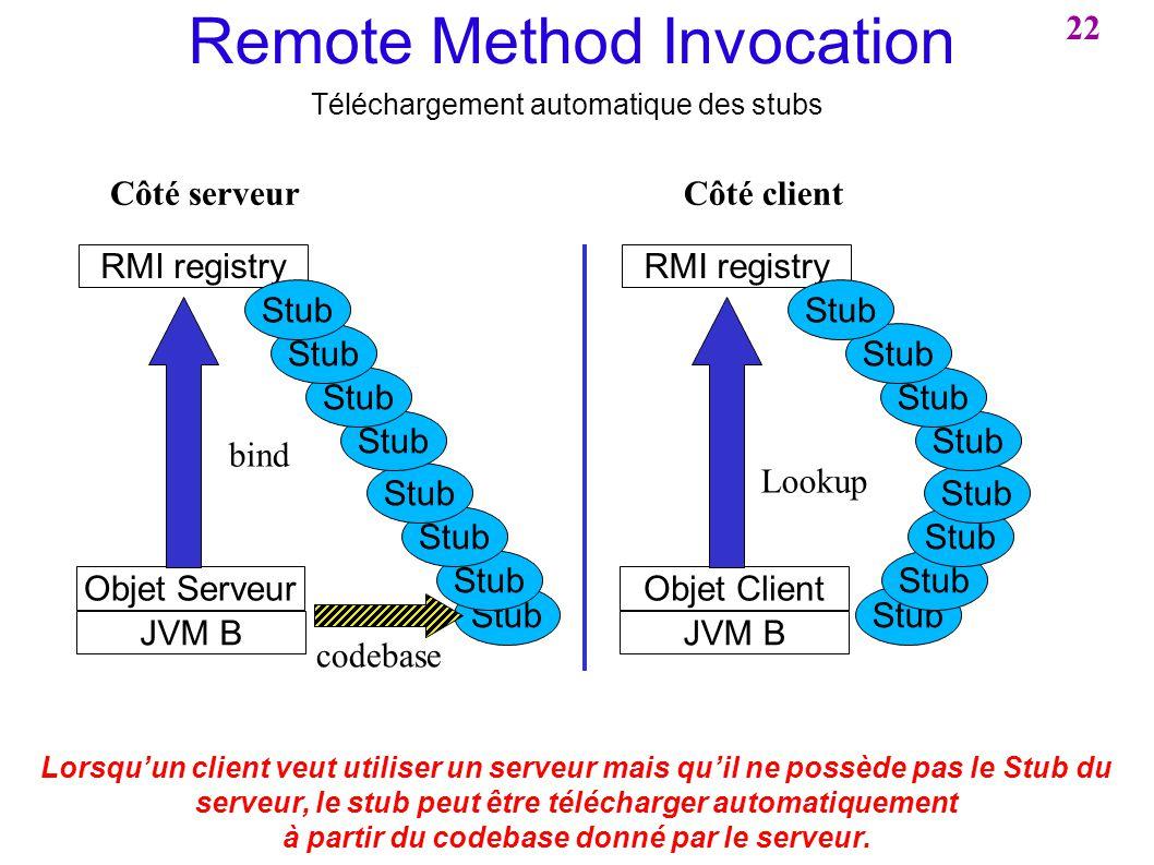 Remote Method Invocation Téléchargement automatique des stubs Stub JVM B Objet Serveur RMI registry bind codebase Stub Lorsquun client veut utiliser u