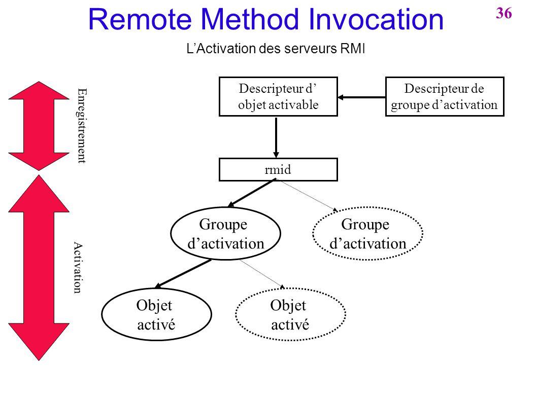 Remote Method Invocation LActivation des serveurs RMI Descripteur de groupe dactivation Descripteur d objet activable rmid Groupe dactivation Objet ac