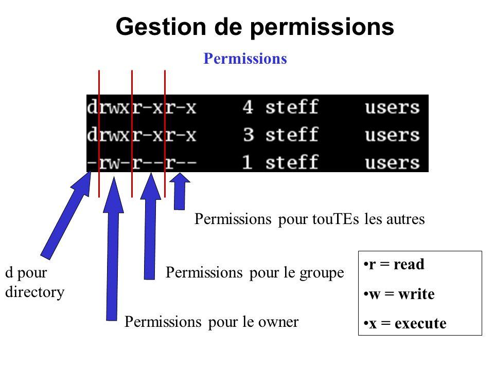 Gestion de permissions d pour directory Permissions pour le owner Permissions pour le groupe Permissions pour touTEs les autres r = read w = write x =
