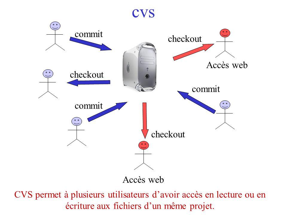 cvs checkout Accès web checkout Accès web commit checkout CVS permet à plusieurs utilisateurs davoir accès en lecture ou en écriture aux fichiers dun