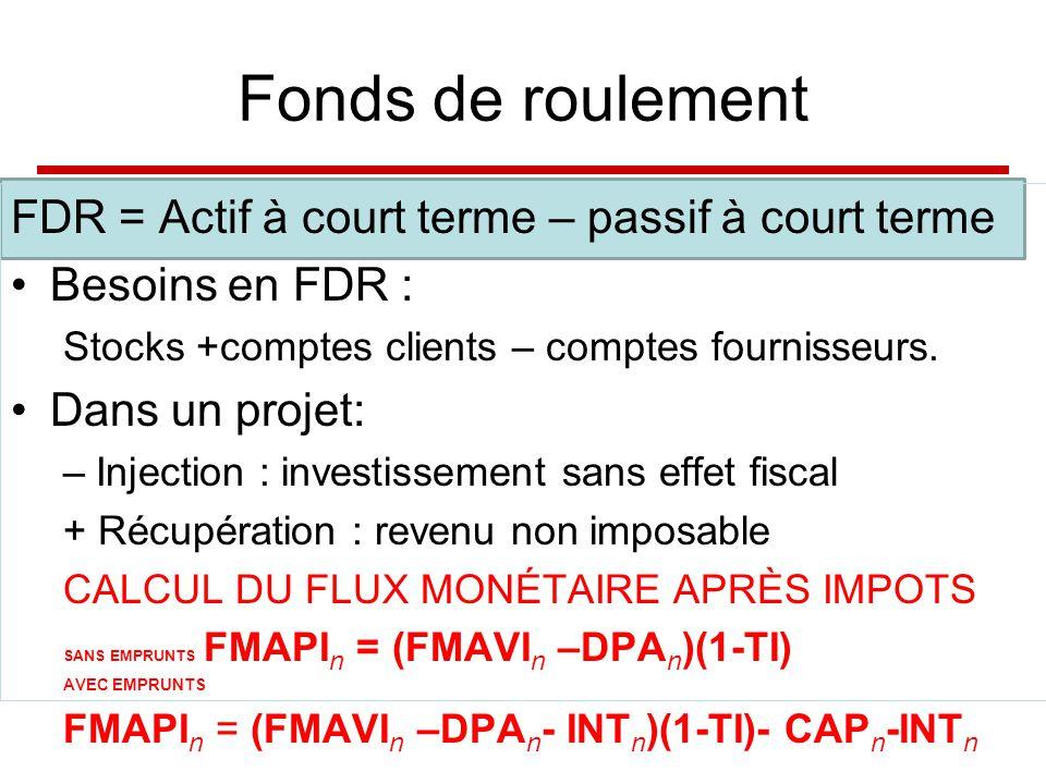 Fonds de roulement FDR = Actif à court terme – passif à court terme Besoins en FDR : Stocks +comptes clients – comptes fournisseurs.