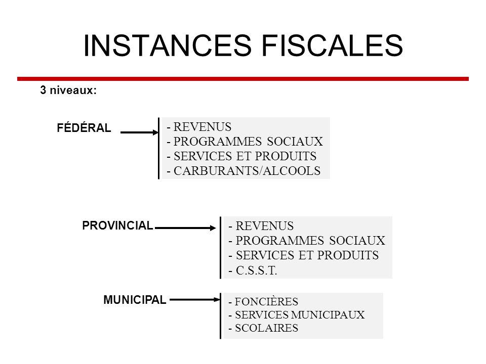 INSTANCES FISCALES 3 niveaux: FÉDÉRAL PROVINCIAL MUNICIPAL - REVENUS - PROGRAMMES SOCIAUX - SERVICES ET PRODUITS - CARBURANTS/ALCOOLS - REVENUS - PROGRAMMES SOCIAUX - SERVICES ET PRODUITS - C.S.S.T.