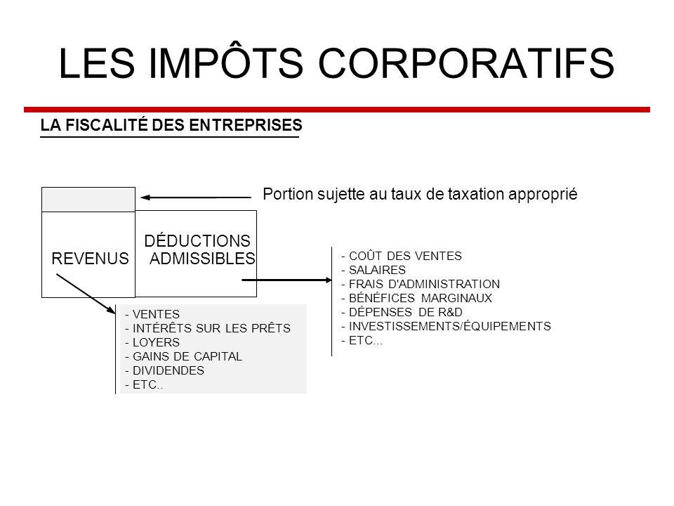 LES IMPÔTS CORPORATIFS LA FISCALITÉ DES ENTREPRISES Portion sujette au taux de taxation approprié DÉDUCTIONS REVENUS ADMISSIBLES - VENTES - INTÉRÊTS SUR LES PRÊTS - LOYERS - GAINS DE CAPITAL - DIVIDENDES - ETC..