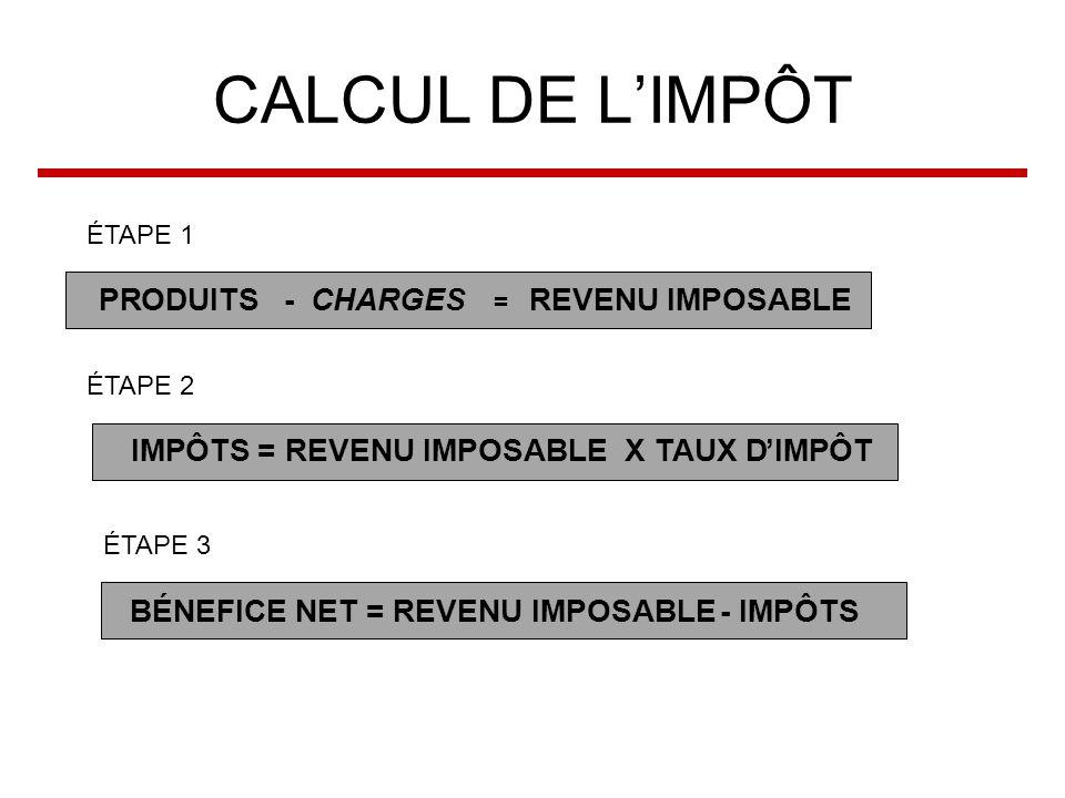 CALCUL DE LIMPÔT PRODUITS - CHARGES = REVENU IMPOSABLE IMPÔTS = REVENU IMPOSABLE X TAUX DIMPÔT BÉNEFICE NET = REVENU IMPOSABLE- IMPÔTS ÉTAPE 1 ÉTAPE 2 ÉTAPE 3
