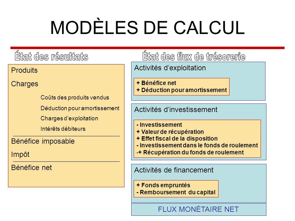 Activités dinvestissement Activités de financement Activités dexploitation MODÈLES DE CALCUL Produits Charges Coûts des produits vendus Déduction pour amortissement Charges dexploitation Intérêts débiteurs Bénéfice imposable Impôt Bénéfice net + Bénéfice net + Déduction pour amortissement - Investissement + Valeur de récupération + Effet fiscal de la disposition - Investissement dans le fonds de roulement -+ Récupération du fonds de roulement + Fonds empruntés - Remboursement du capital FLUX MONÉTAIRE NET