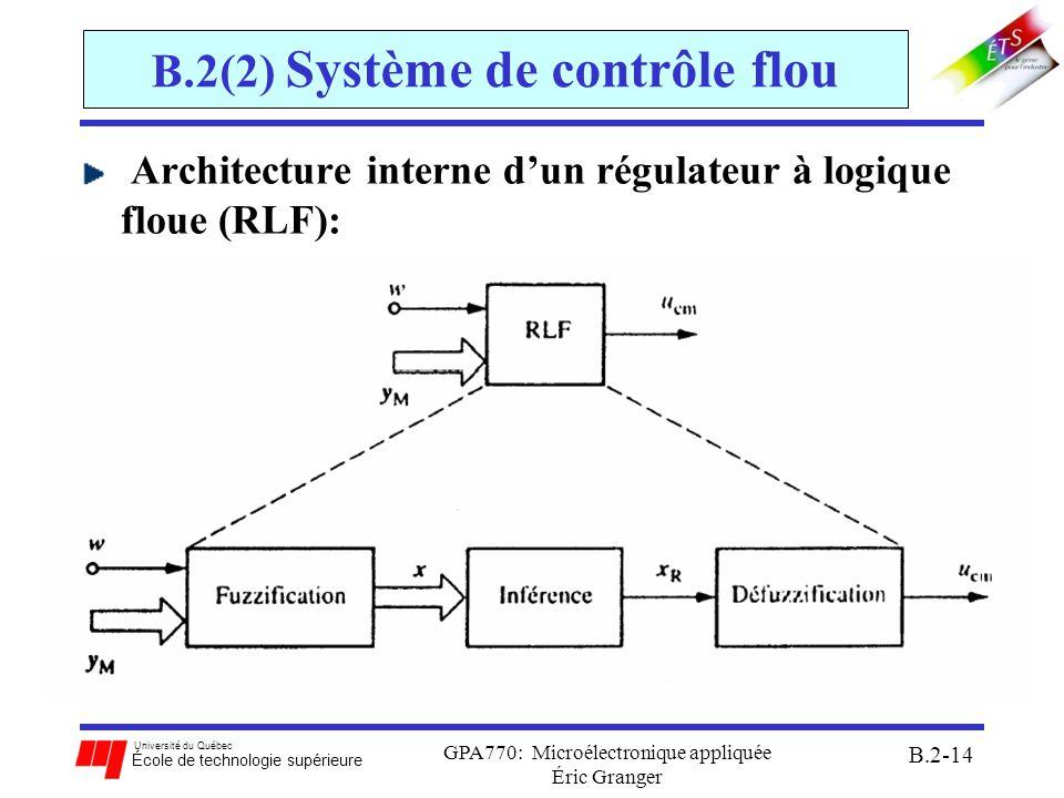 Université du Québec École de technologie supérieure GPA770: Microélectronique appliquée Éric Granger B.2-15 B.2(2) Système de contrôle flou Architecture interne dun régulateur à logique floue: (suite) RLF: régulateur à logique floue y M : signaux dentrées w: signal de rétroaction u cm : signal de régulation fournit par le RLF x: variable dentrée floue x R : variable de sortie floue