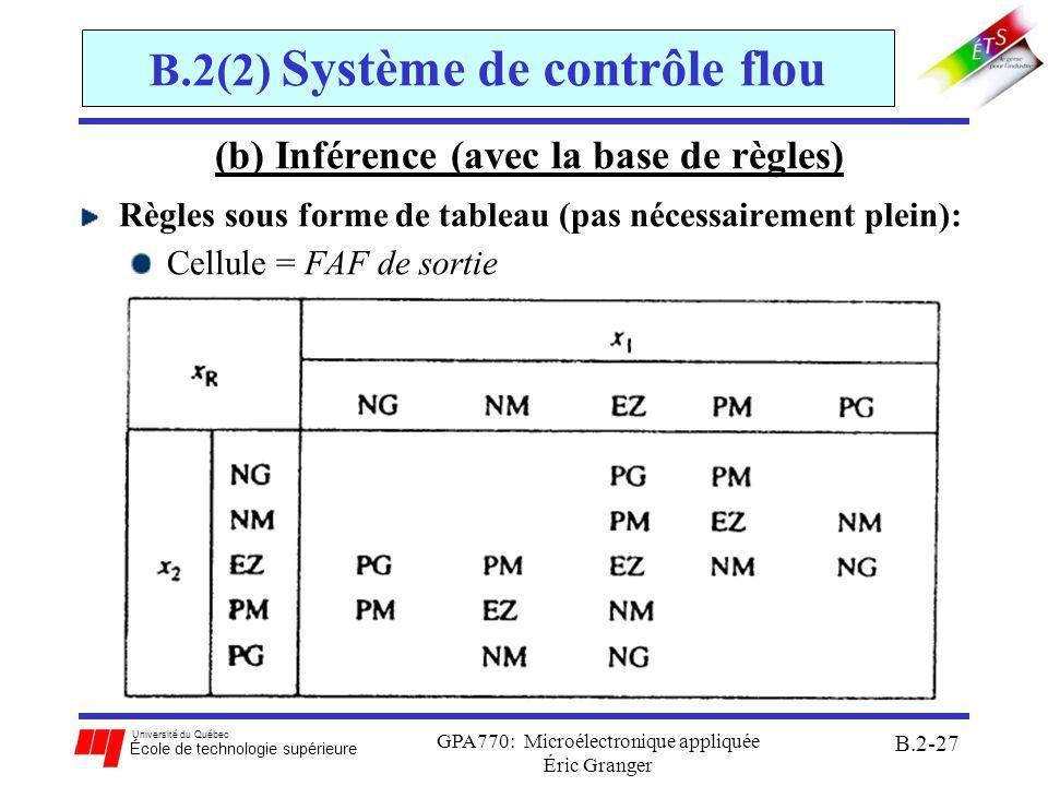 Université du Québec École de technologie supérieure GPA770: Microélectronique appliquée Éric Granger B.2-28 B.2(2) Système de contrôle flou (b) Inférence (avec la base de règles): Méthode MIN-MAX: au niveau de la condition(Si): pour combiner des μ(x i ) selon les règles ET MIN des antécédents OU MAX des antécédents Alors MIN des (MINs et MAXs) des antécédents au niveau de la conclusion: pour combiner des régions en sorties μ(x R ) OU MAX des conséquents
