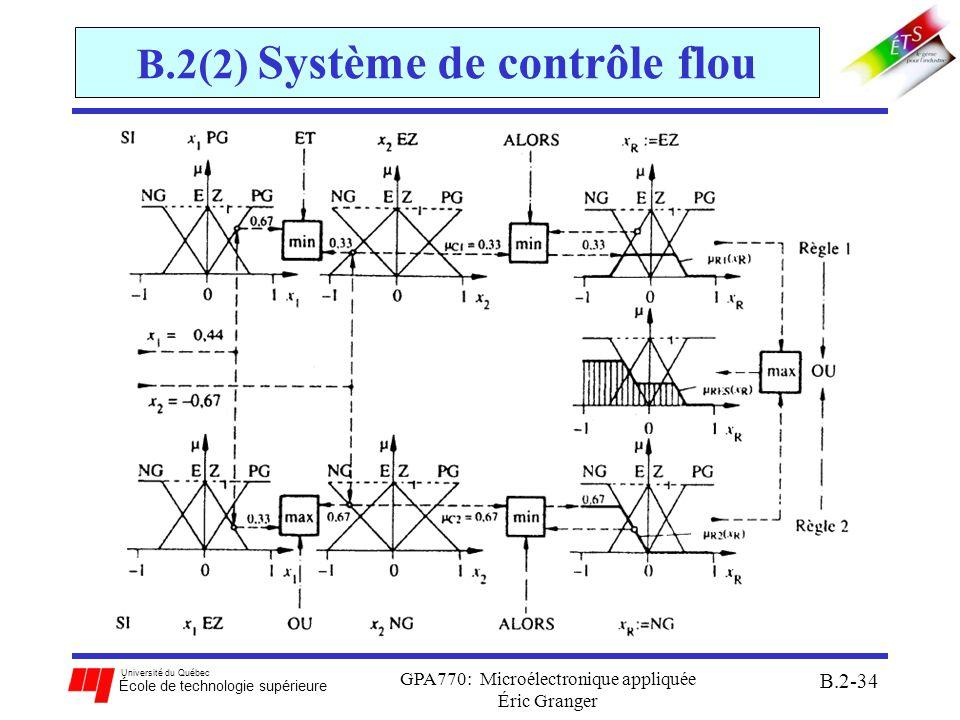 Université du Québec École de technologie supérieure GPA770: Microélectronique appliquée Éric Granger B.2-35 B.2(2) Système de contrôle flou Architecture interne dun contrôleur à logique floue: