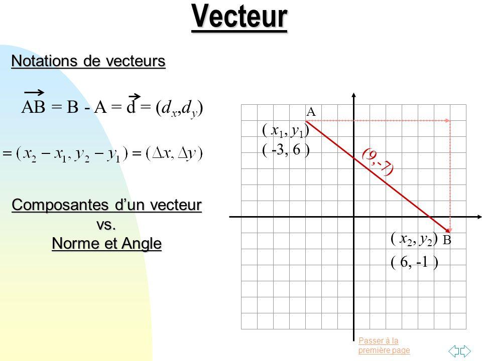 Passer à la première page Notations de vecteurs Vecteur A B AB = B - A = d = (d x,d y ) ( x 1, y 1 ) ( x 2, y 2 ) Composantes dun vecteur vs.