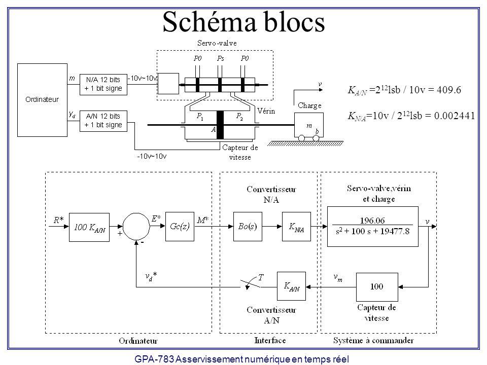 GPA-783 Asservissement numérique en temps réel Schéma blocs K A/N =2 12 lsb / 10v = 409.6 K N/A =10v / 2 12 lsb = 0.002441